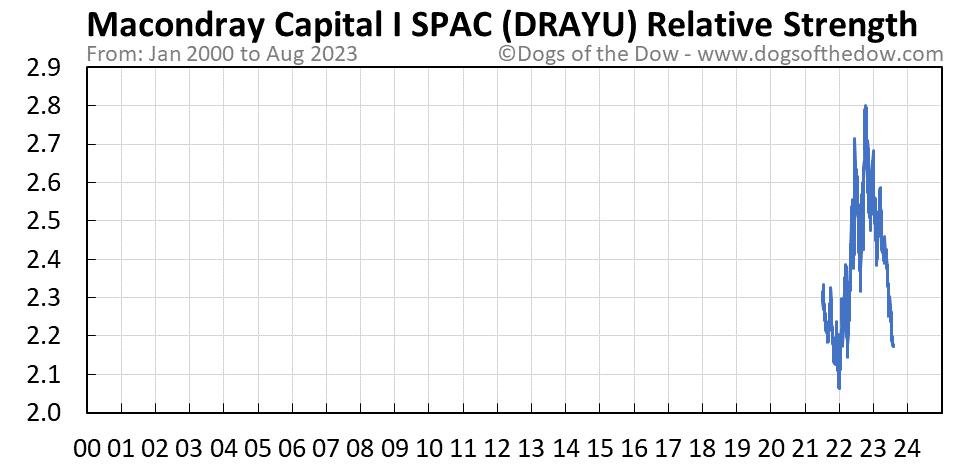 DRAYU relative strength chart