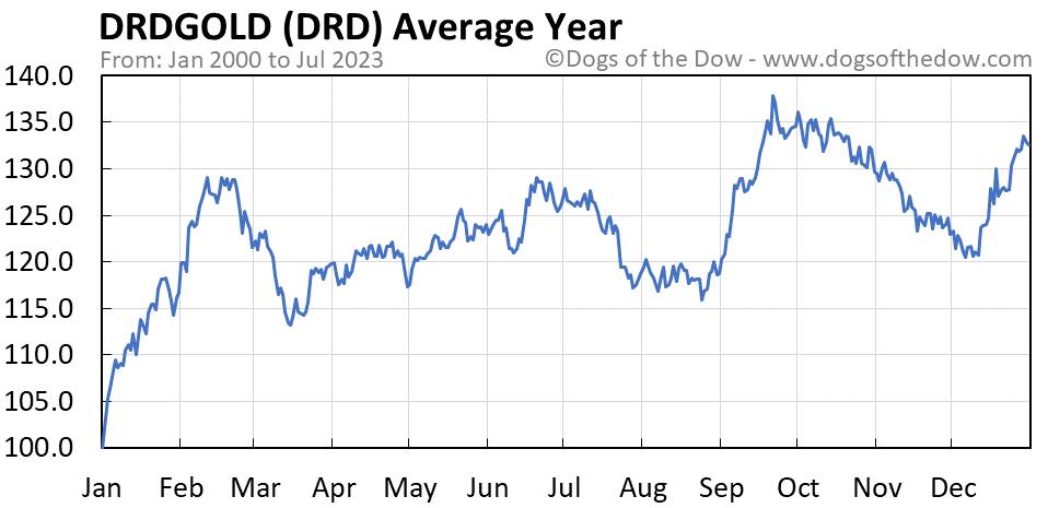 DRD average year chart