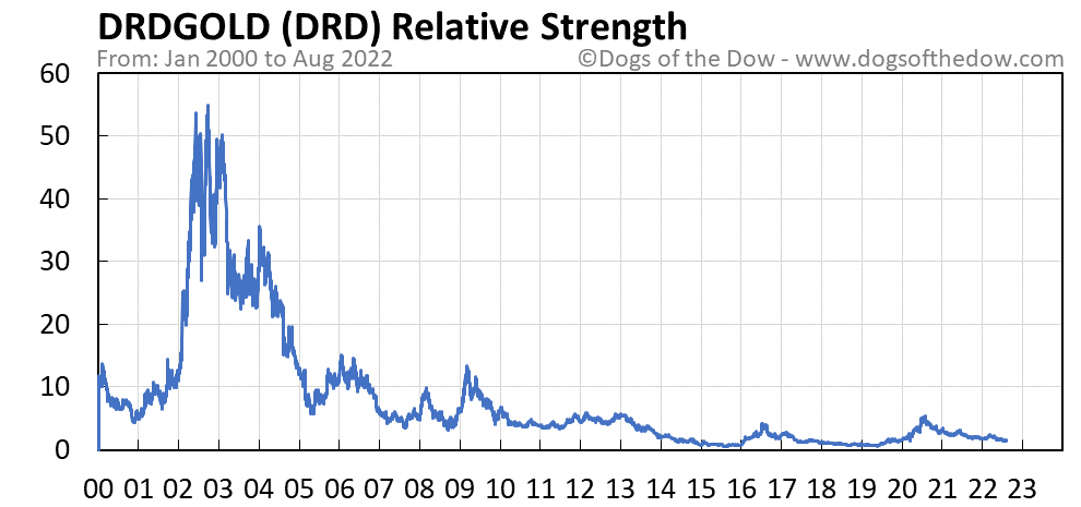 DRD relative strength chart