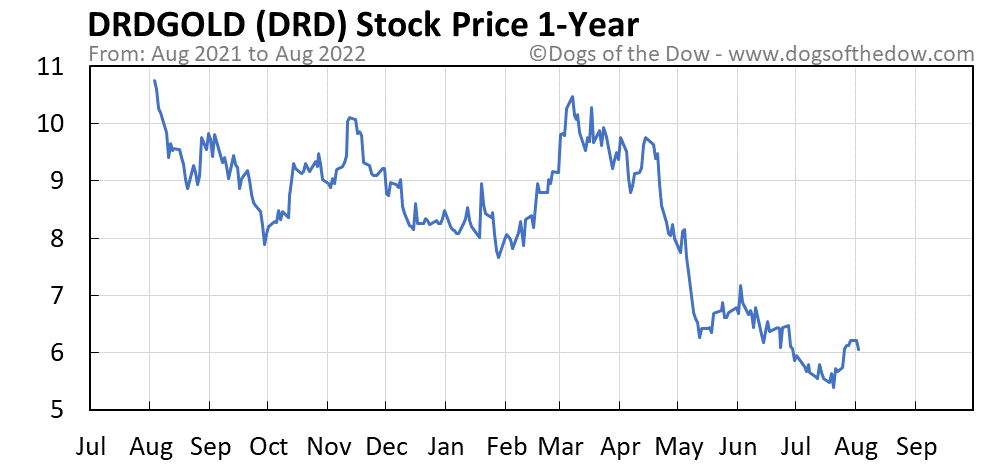 DRD 1-year stock price chart