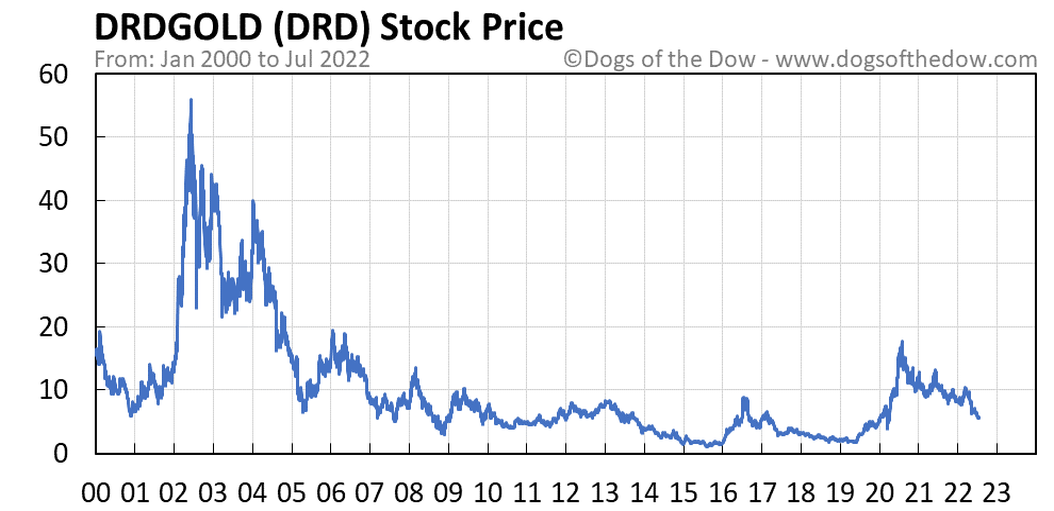 DRD stock price chart