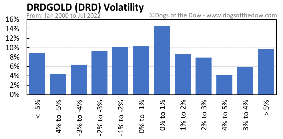 DRD volatility chart