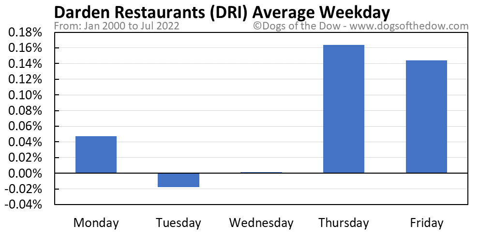 DRI average weekday chart