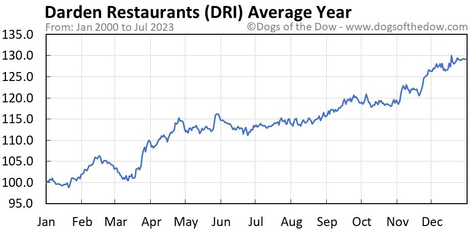 DRI average year chart