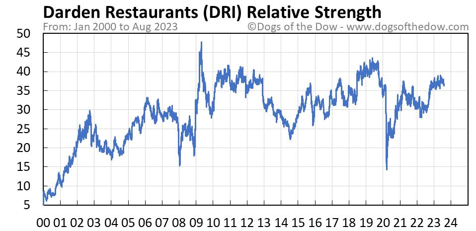 DRI relative strength chart