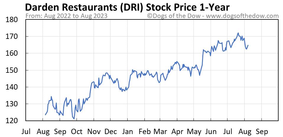 DRI 1-year stock price chart