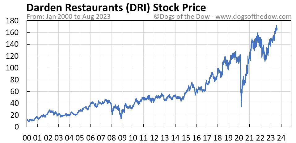 DRI stock price chart