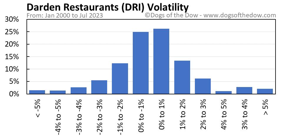 DRI volatility chart