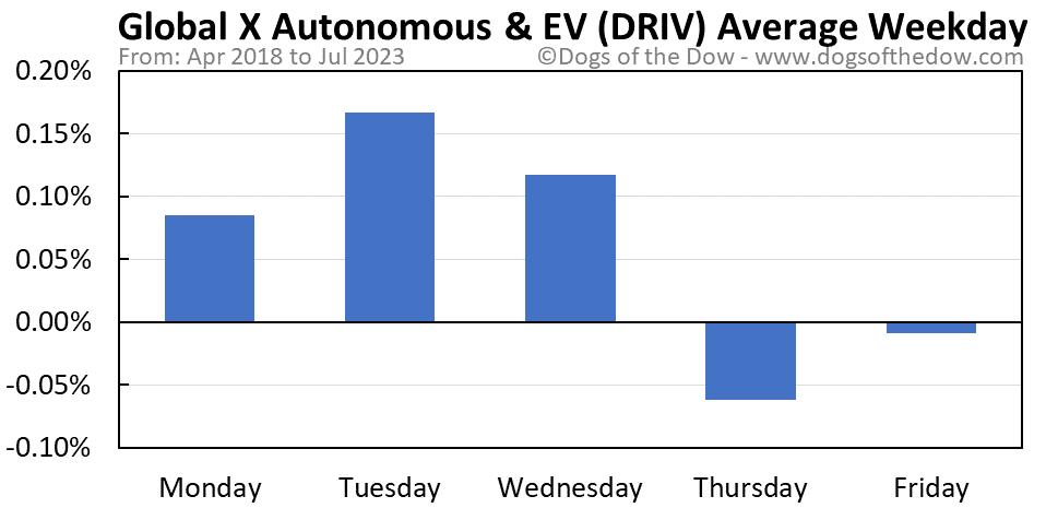 DRIV average weekday chart