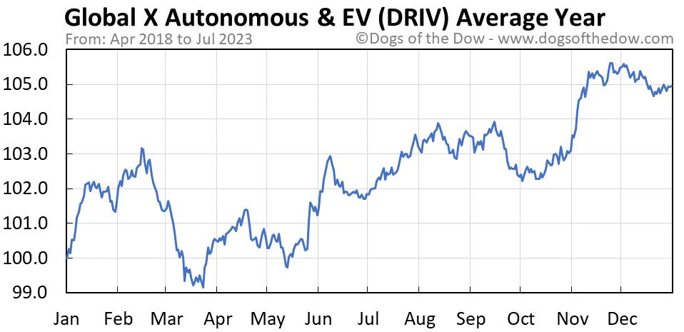 DRIV average year chart