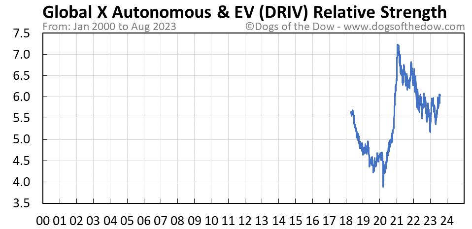 DRIV relative strength chart