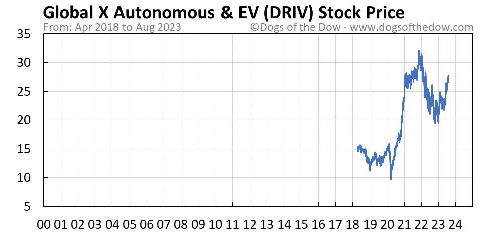 DRIV stock price chart