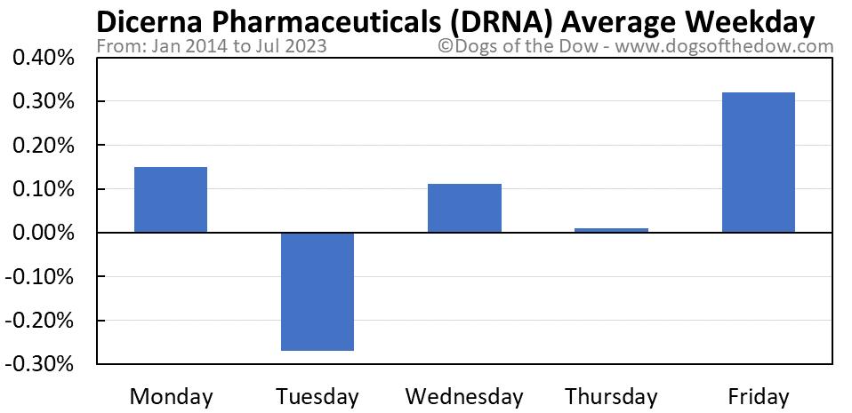 DRNA average weekday chart