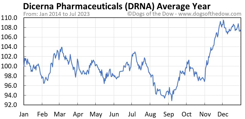 DRNA average year chart