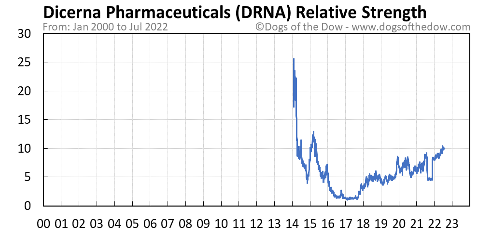 DRNA relative strength chart