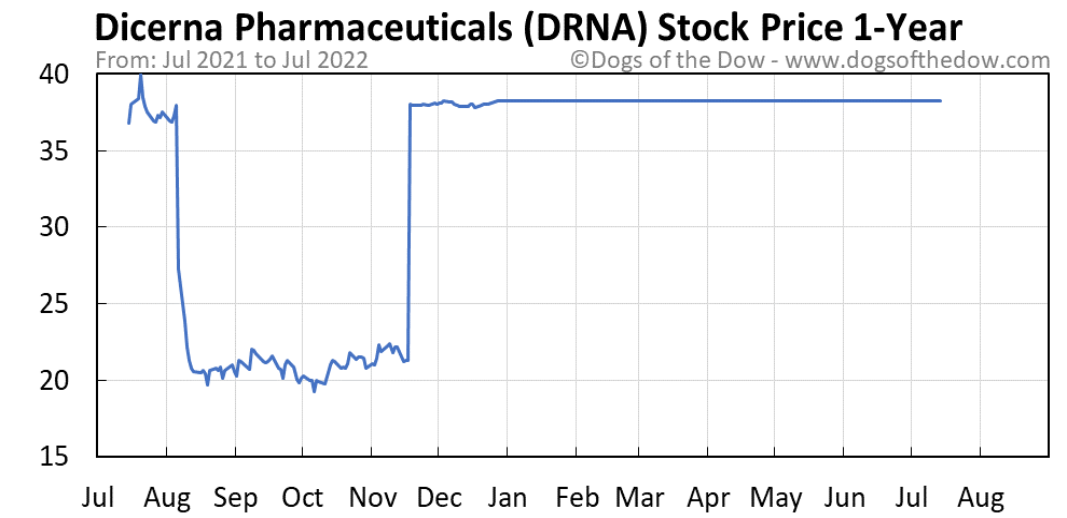DRNA 1-year stock price chart