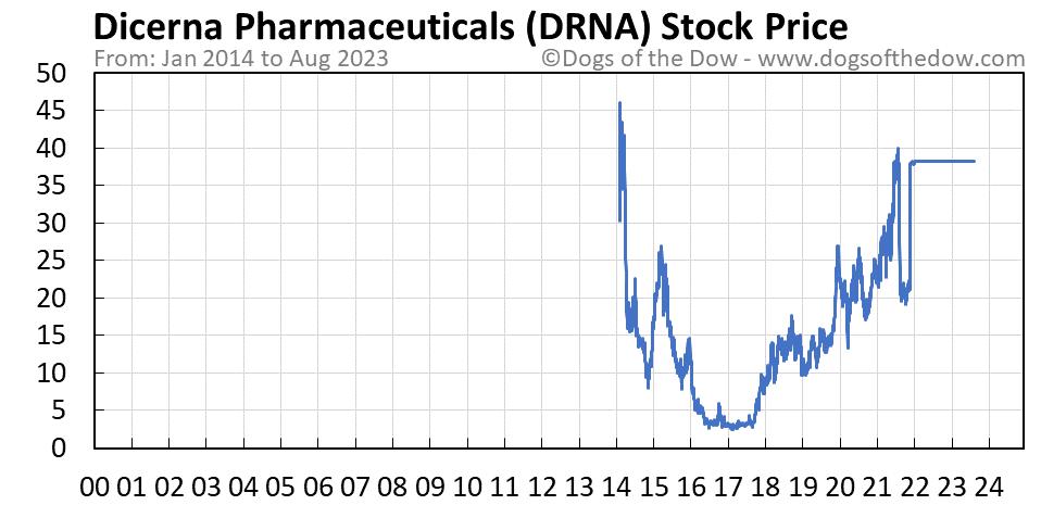 DRNA stock price chart