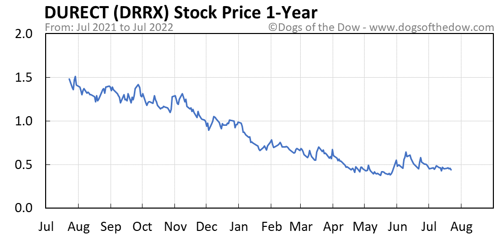DRRX 1-year stock price chart