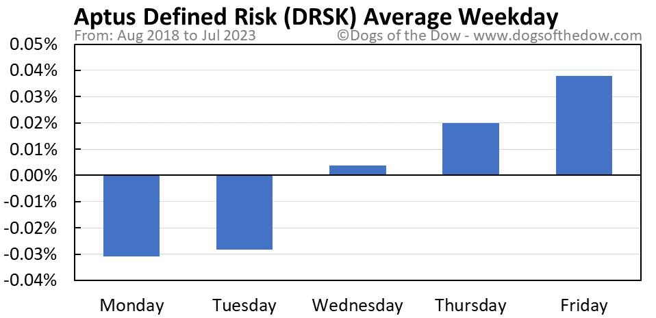 DRSK average weekday chart
