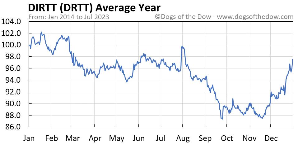 DRTT average year chart