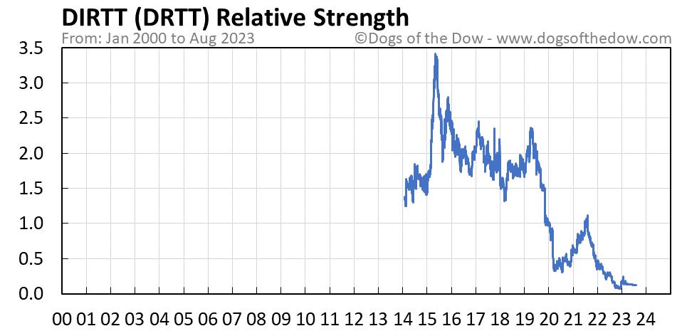 DRTT relative strength chart