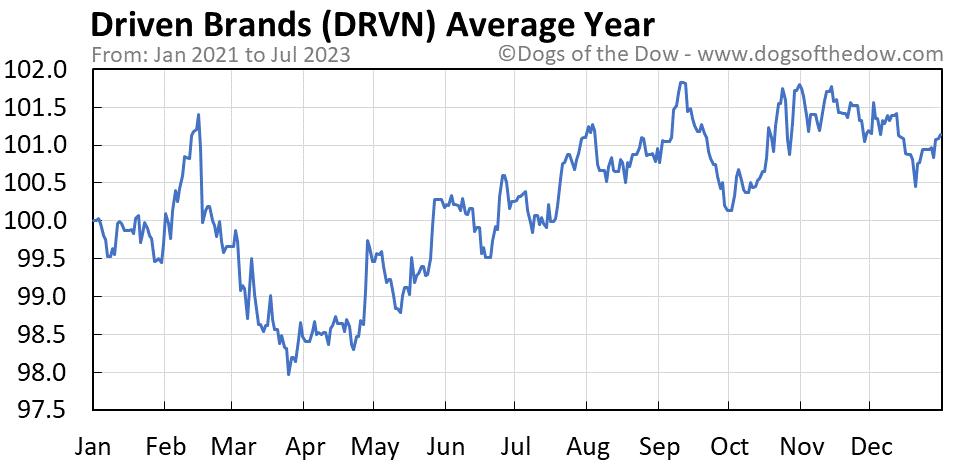 DRVN average year chart
