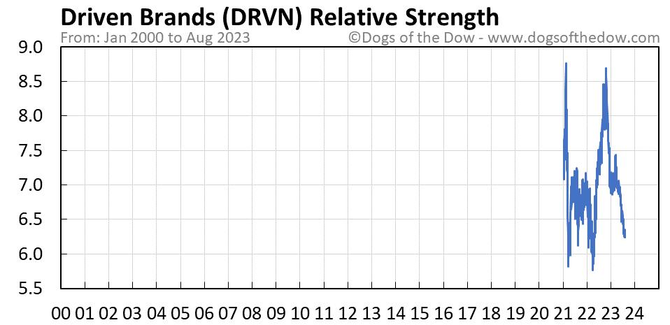 DRVN relative strength chart