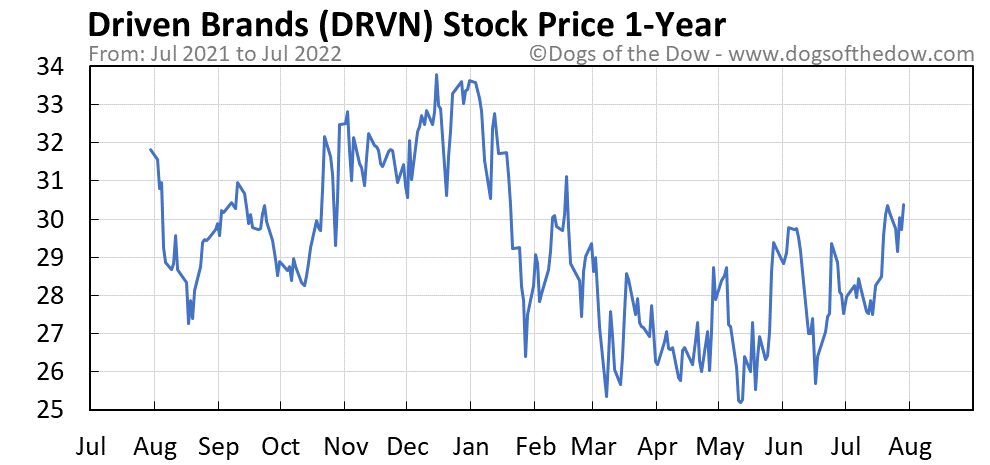 DRVN 1-year stock price chart