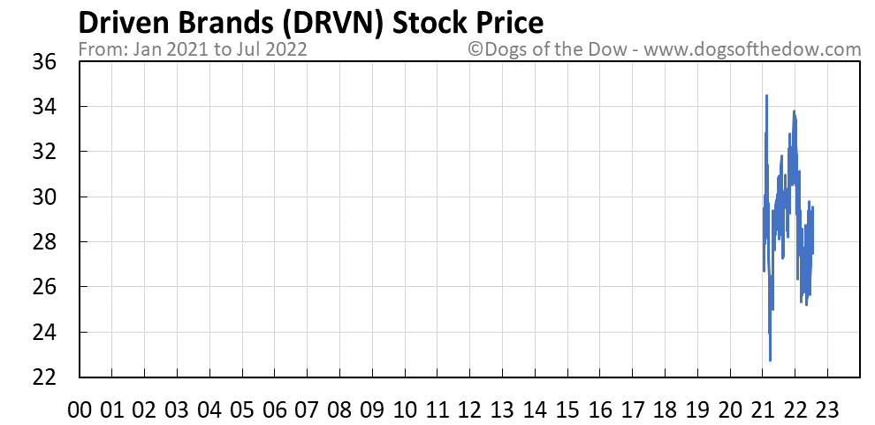 DRVN stock price chart