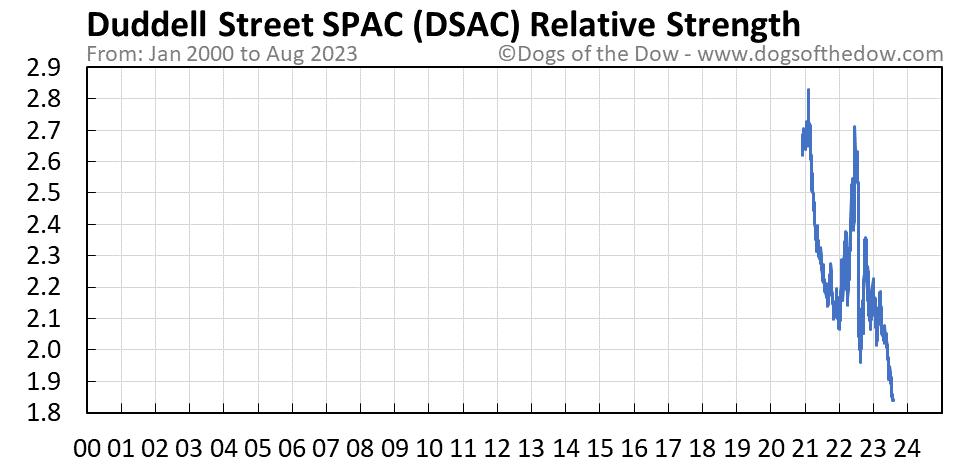 DSAC relative strength chart