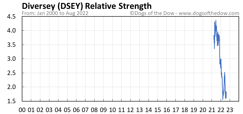 DSEY relative strength chart