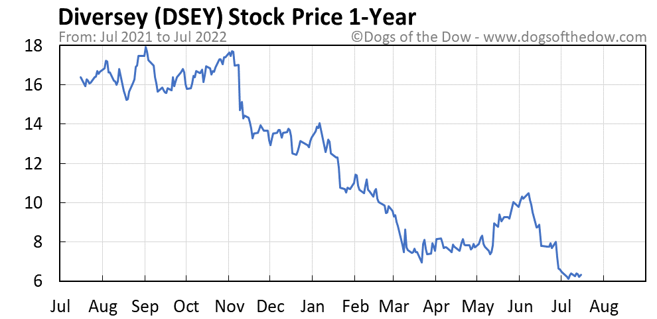 DSEY 1-year stock price chart