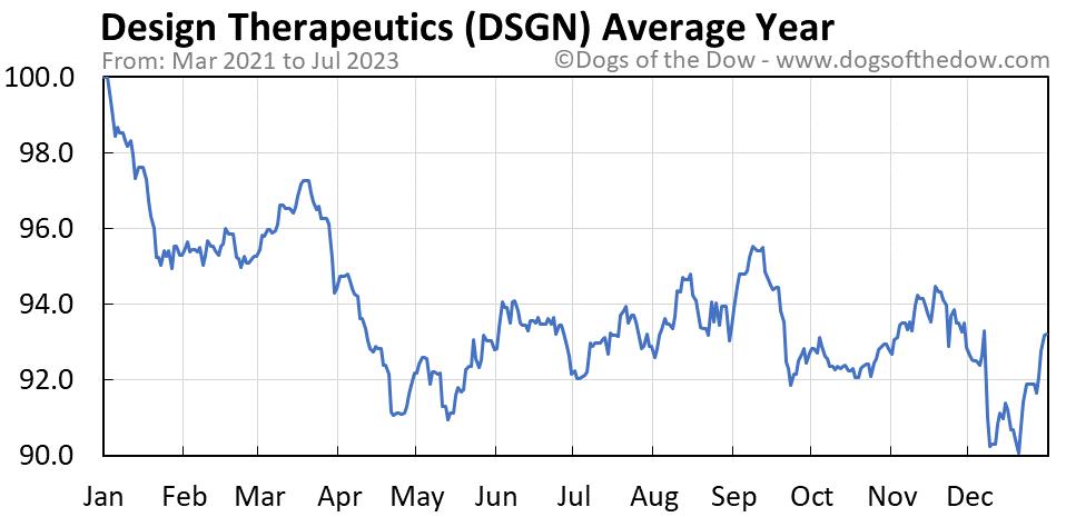 DSGN average year chart