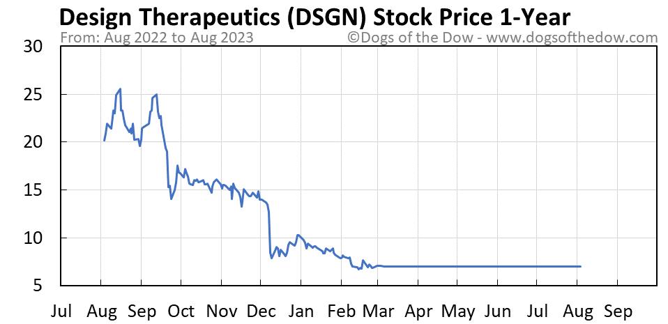 DSGN 1-year stock price chart