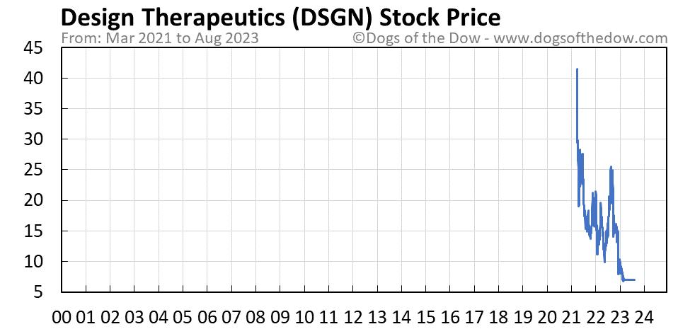 DSGN stock price chart