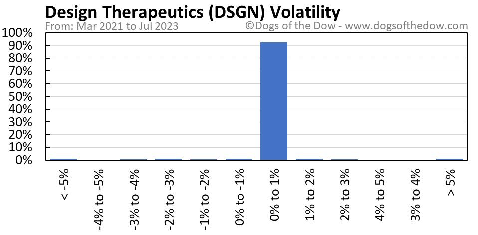 DSGN volatility chart