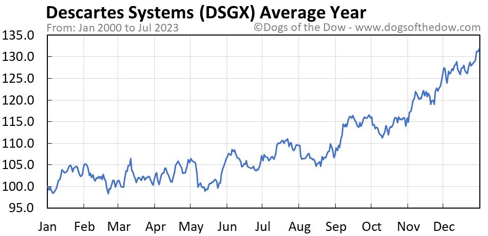 DSGX average year chart