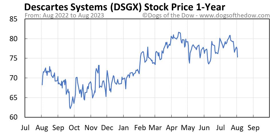 DSGX 1-year stock price chart