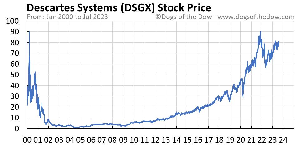DSGX stock price chart