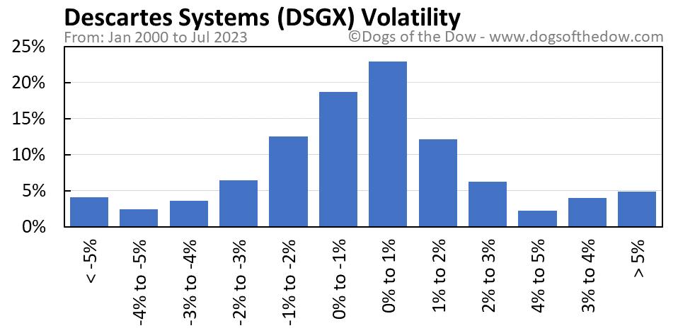 DSGX volatility chart