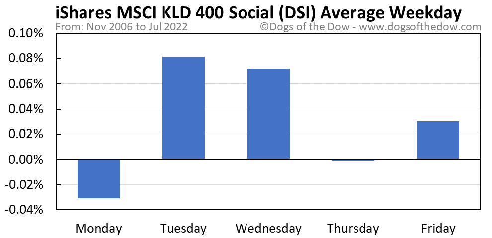 DSI average weekday chart