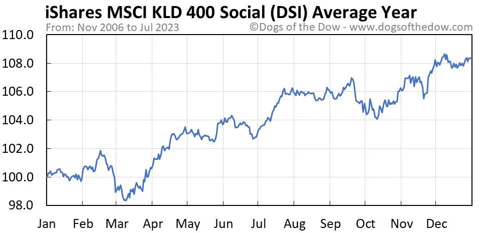 DSI average year chart