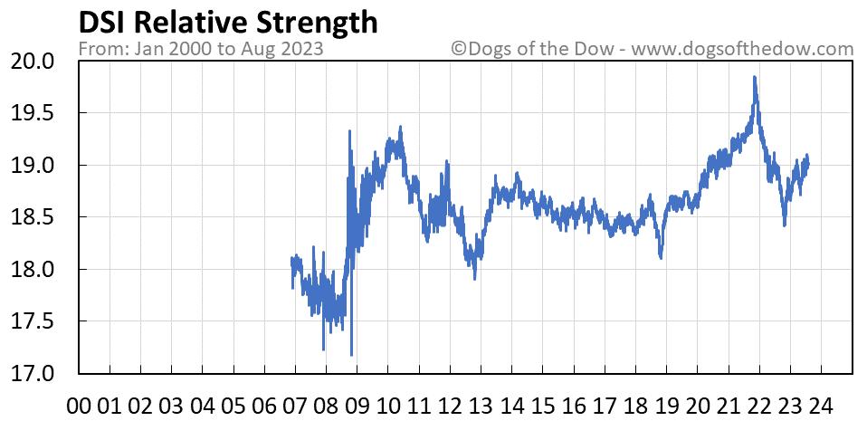 DSI relative strength chart