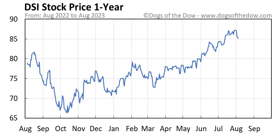 DSI 1-year stock price chart