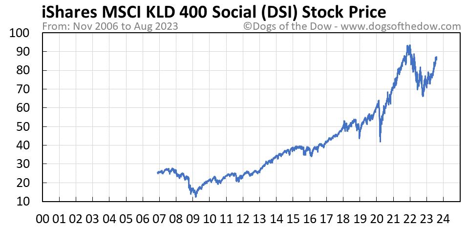 DSI stock price chart