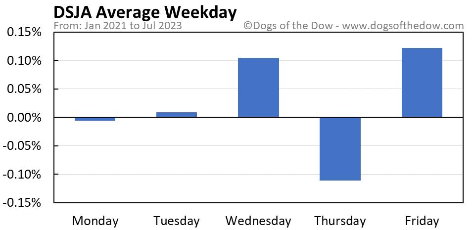 DSJA average weekday chart