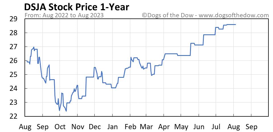 DSJA 1-year stock price chart