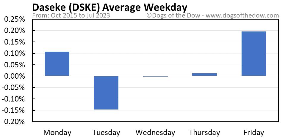 DSKE average weekday chart