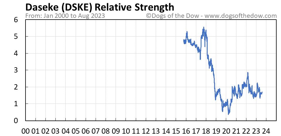 DSKE relative strength chart