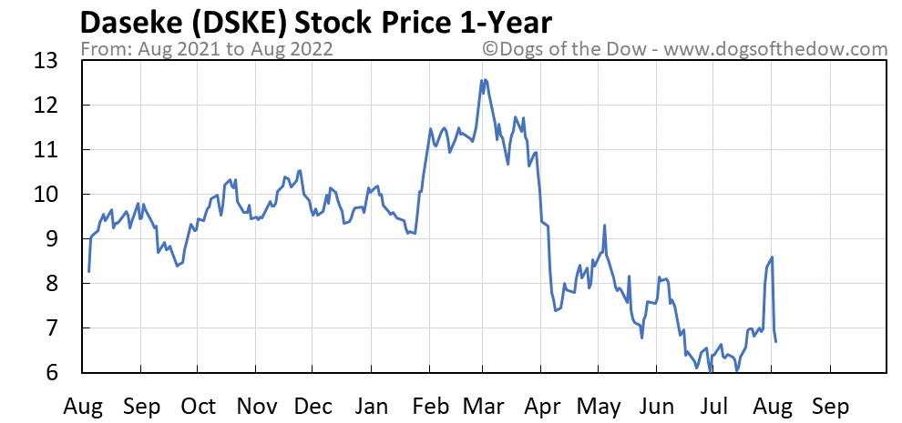 DSKE 1-year stock price chart